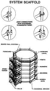 What Is Standard Handrail Height A Guide To Scaffold Use In The Construction Industry