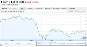 compare bureau de change exchange rates foreign exchange rates