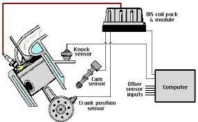 dis ignition system freeautomechanic