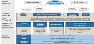 Strategy Map Market Analysis In Greater China First Milestone Successfully