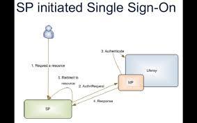 Shibboleth Login Using Cornell Shibboleth For Authentication In Your Custom