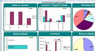 Excel Dashboards Templates Excel Dashboards