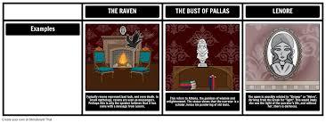 the raven lesson plans the raven summary u0026 analysis