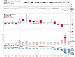 target black friday rosetta stone barclays cuts trevena trvn to equal weight from overweight