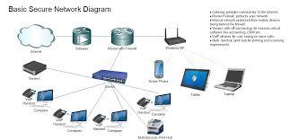 secure home network design ingeflinte com