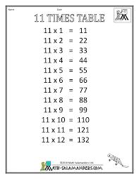 11 Multiplication Table 8 Multiplication Table Worksheet Multiply Monomials Worksheet