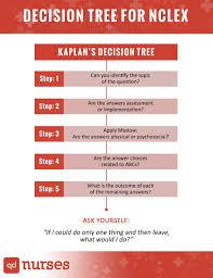kaplan nursing pinterest kaplan nclex decision tree diagram images diagram design ideas