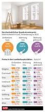 Immobilienpreise Grafik Des Tages Infografik Immobilienpreise Steigen An