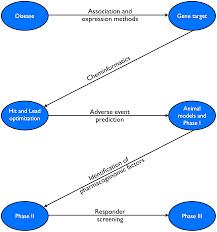 chapter 7 pharmacogenomics