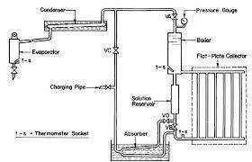 the design and development of a solar powered refrigerator