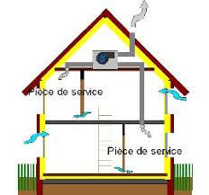 comment 馗lairer une cuisine ventilation m馗anique flux 100 images vmc ventilation m礬