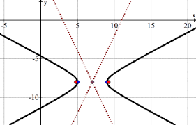 finding parametric equations of hyperbolas read calculus