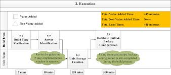 Value Stream Map Improving It Process Management Through Value Stream Mapping
