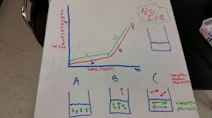 ib chemistry ib blogging unit 3 thermochemistry for modeling