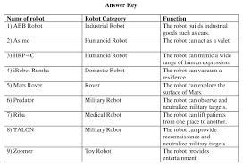robot classification by application hugh fox iii