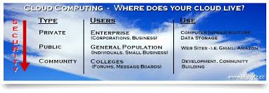 3 kinds of clouds cloud computing bigbyte cc
