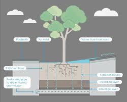 raingarden tree pit program city of melbourne urban water