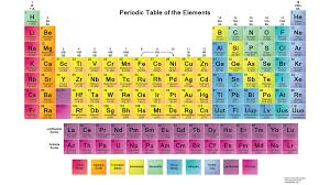 the rows of the periodic table are called chemistrious periodic table