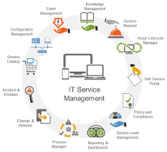 what is service desk damiko it infrastructure management