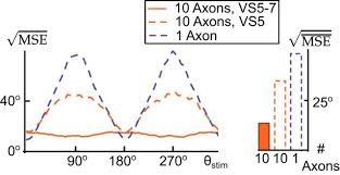 What Is The Square Root Of 1000 by Near Optimal Decoding Of Transient Stimuli From Coupled Neuronal
