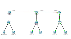 tutorial cisco packet tracer 5 3 cisco packet tracer 3 router configuration youtube