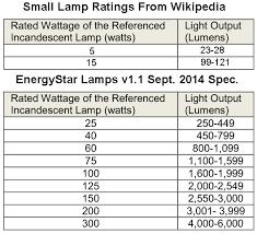 incandescent bulb watts versus lumens chart rons tech rant