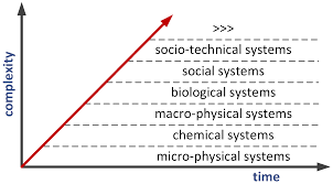 systems free full text systems research and the quest for