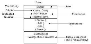 tutorialspoint uml class diagram uml basic notations