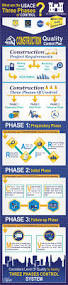 infographic what are the usace three phases of control