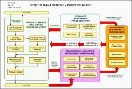 process flow chart examples for manufacturing jcpsd inspirational