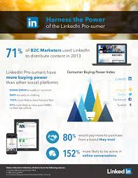 harness the power of the linkedin pro sumer scorch