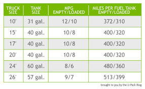 Uhaul Estimated Cost by Cost Estimate For Gas Etc For Cross Country Household Move