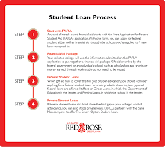 student loan payment advice financial guide lrrcu
