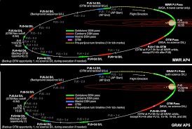 Ksp Delta V Map Juno Mission U0026 Trajectory Design U2013 Juno