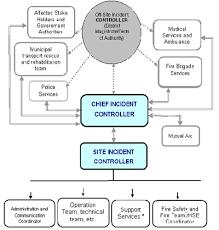 efficient geocoding with arcgis pro arcuser environmental