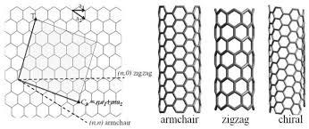 Armchair Zigzag Sensors Free Full Text Flexible Carbon Nanotube Films For High
