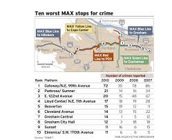 Portland Trimet Map by Crime On Portland Area Max Trains Increases Did Trimet Cut Too