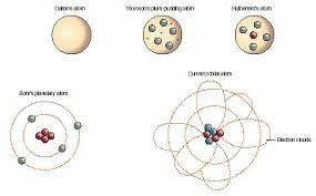 atomic theory body used process law chemical form energy