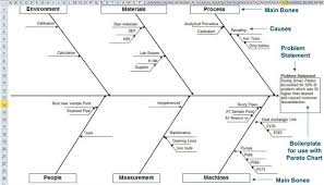 fishbone diagram template in excel draw ishikawa fishbone diagram