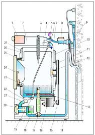 schematics diagrams washing machine system diagram front loading