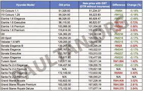 hyundai elantra price in malaysia hyundai setia alam 3s centre hyundai malaysia post gst car prices