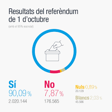 catalonia referendum 90 voted for independence say officials