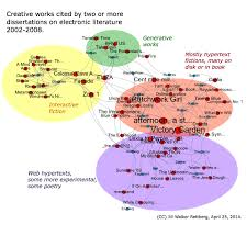 cite visualising networks of electronic literature dissertations and