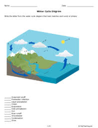 water cycle diagram grade 8 free printable tests and