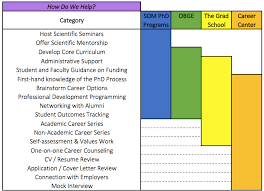 Professional Development Resume Career And Professional Development Resources Duke Of