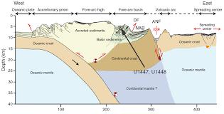 Ccsf Map Iodp Publications U2022 Volume 353 Expedition Reports U2022 Site U1447