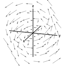 the idea of the curl of a vector field math insight