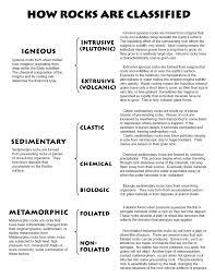 Types Of Rocks Rocks Lessons Tes Teach