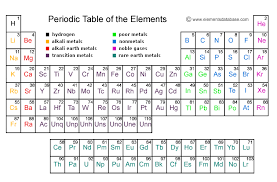 p table of elements lss sec 2 periodic table
