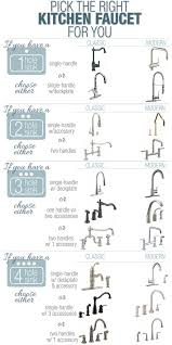 kitchen faucet types 25 home décor infographics and sheets that every home owner